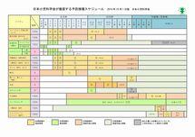 日本小児学会推奨予防接種スケジュール